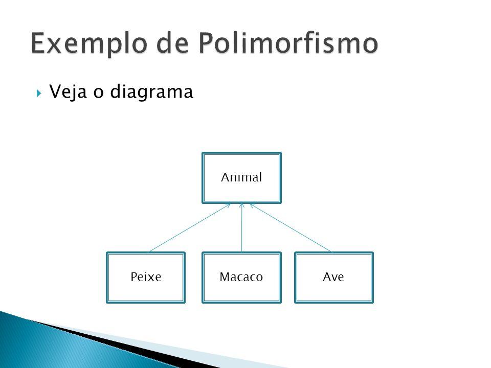 Exemplo de Polimorfismo