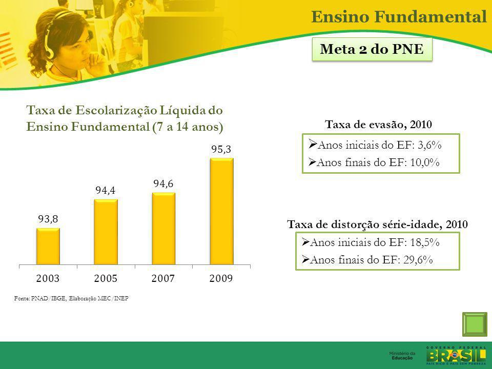 Ensino Fundamental Meta 2 do PNE