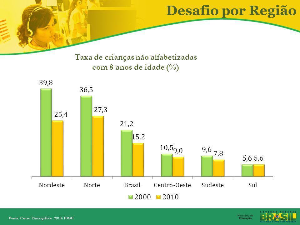 Taxa de crianças não alfabetizadas com 8 anos de idade (%)