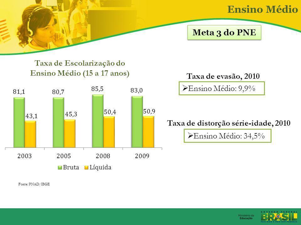 Taxa de Escolarização do Ensino Médio (15 a 17 anos)
