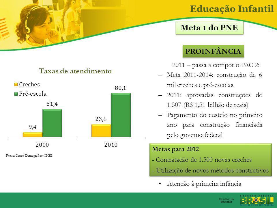 Educação Infantil Meta 1 do PNE PROINFÂNCIA Taxas de atendimento