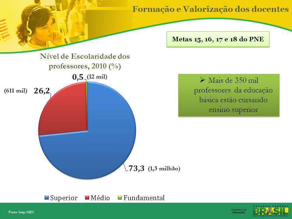 Nível de Escolaridade dos professores, 2010 (%)