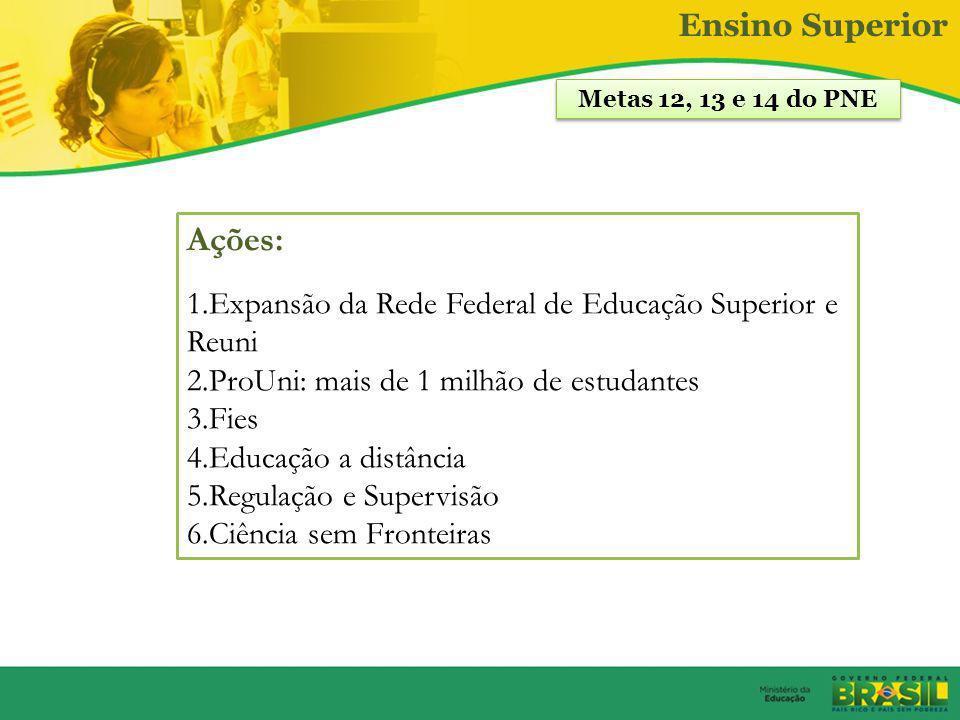 Ações: Ensino Superior