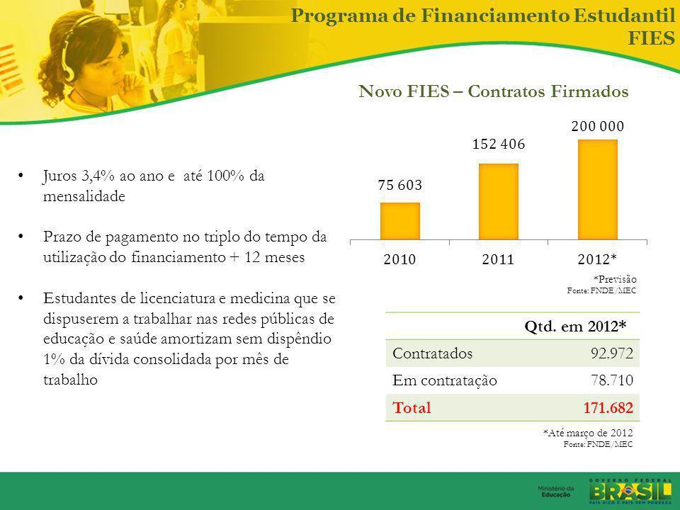 Programa de Financiamento Estudantil FIES