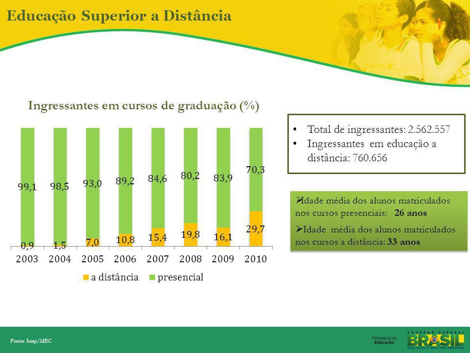 Ingressantes em cursos de graduação (%)