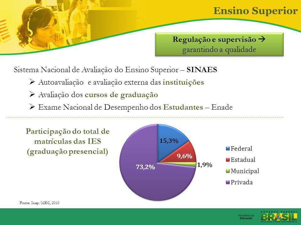 Participação do total de matrículas das IES (graduação presencial)