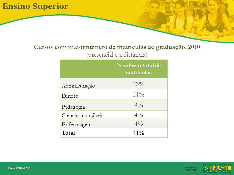 Ensino Superior Cursos com maior número de matrículas de graduação, 2010. (presencial e a distância)