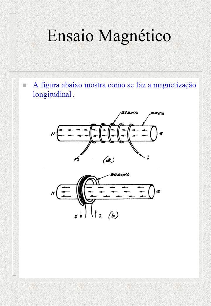 Ensaio Magnético A figura abaixo mostra como se faz a magnetização longitudinal .