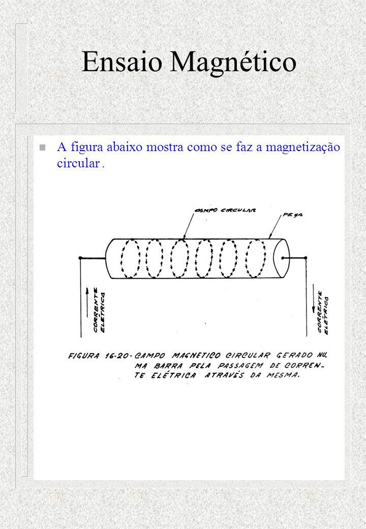 Ensaio Magnético A figura abaixo mostra como se faz a magnetização circular .