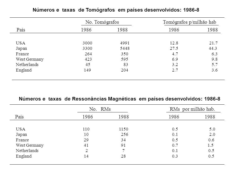 Números e taxas de Tomógrafos em países desenvolvidos: 1986-8