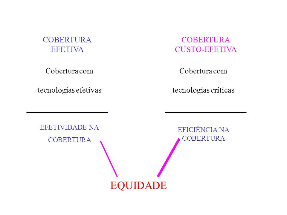 EQUIDADE COBERTURA EFETIVA COBERTURA CUSTO-EFETIVA