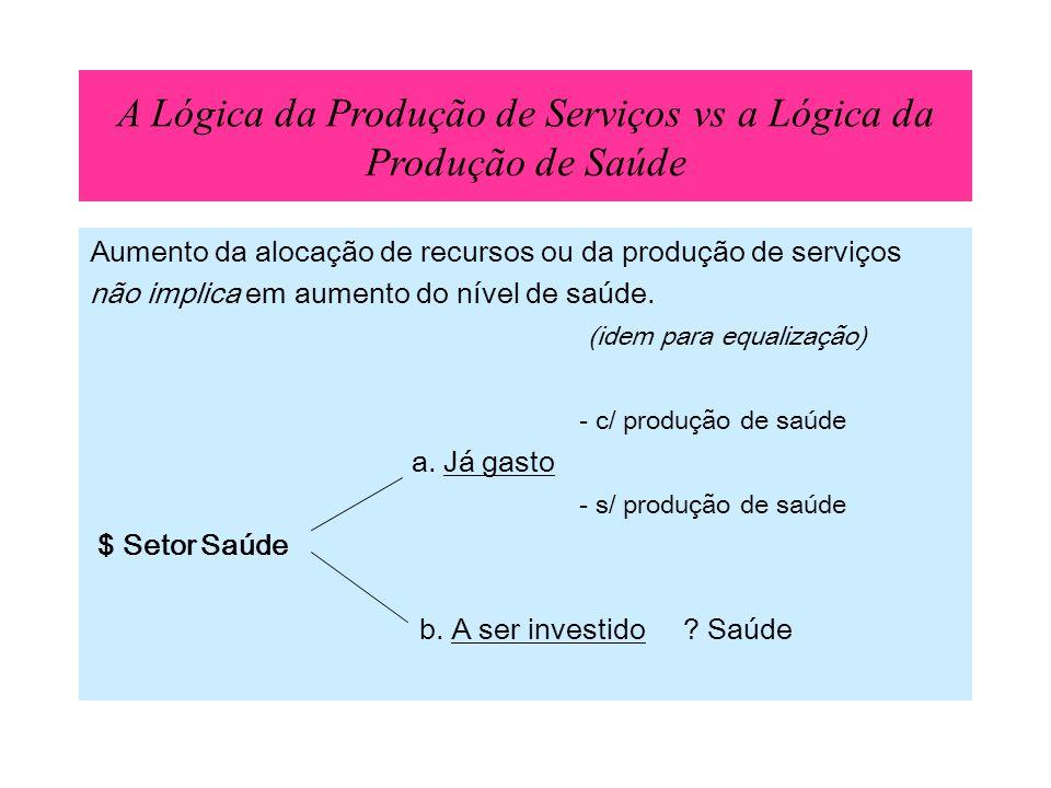 A Lógica da Produção de Serviços vs a Lógica da Produção de Saúde