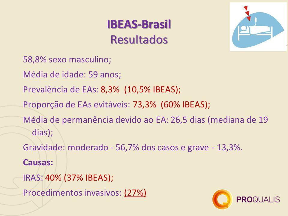 IBEAS-Brasil Resultados