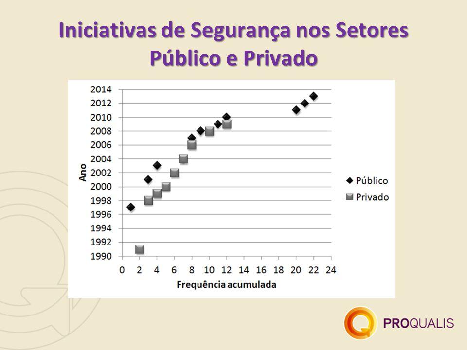 Iniciativas de Segurança nos Setores Público e Privado