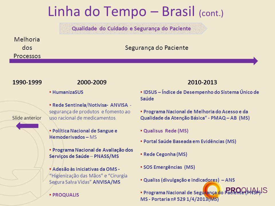 Linha do Tempo – Brasil (cont.)