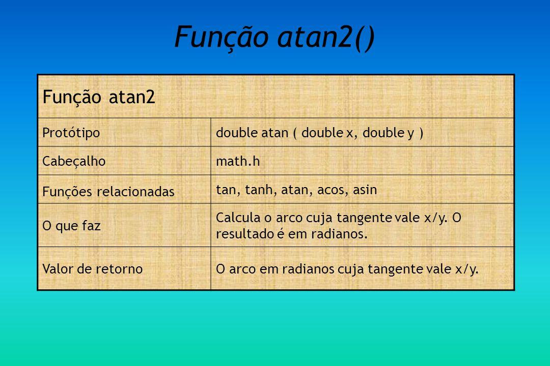 Função atan2() Função atan2 Protótipo