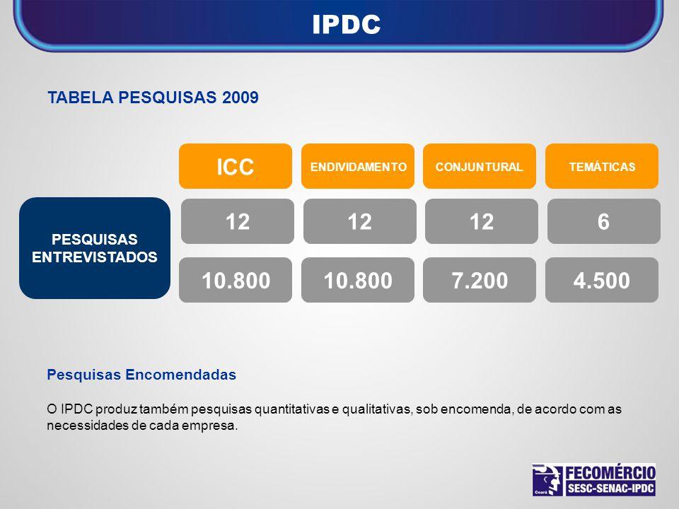 IPDC ICC 12 12 12 6 10.800 10.800 7.200 4.500 TABELA PESQUISAS 2009