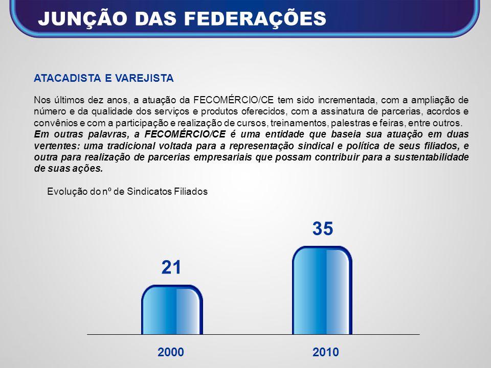 JUNÇÃO DAS FEDERAÇÕES 35 21 2000 2010 ATACADISTA E VAREJISTA