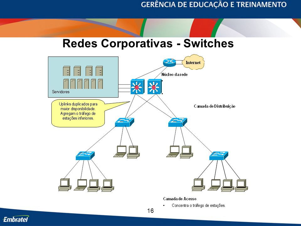 Redes Corporativas - Switches