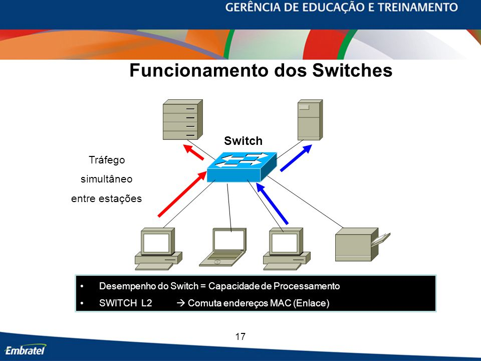 Funcionamento dos Switches