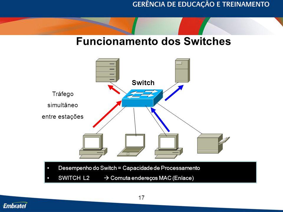 Funcionamento dos Switches