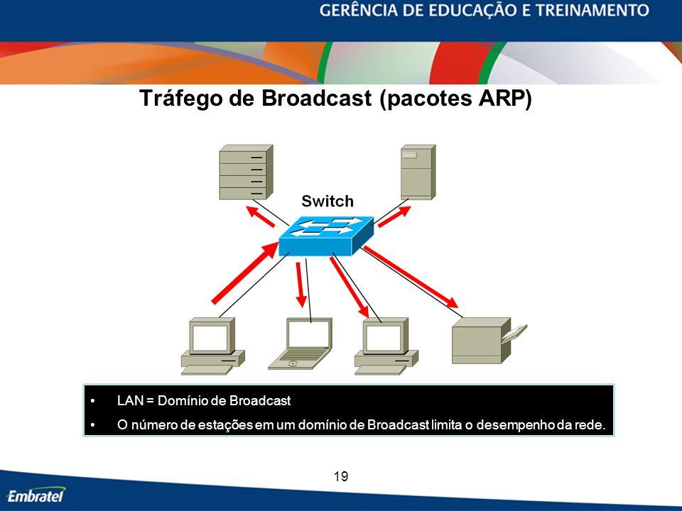 Tráfego de Broadcast (pacotes ARP)