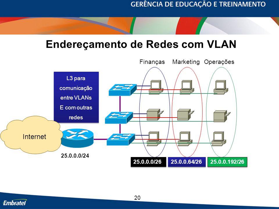 Endereçamento de Redes com VLAN