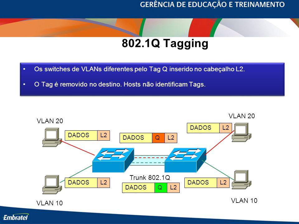 802.1Q Tagging Os switches de VLANs diferentes pelo Tag Q inserido no cabeçalho L2. O Tag é removido no destino. Hosts não identificam Tags.
