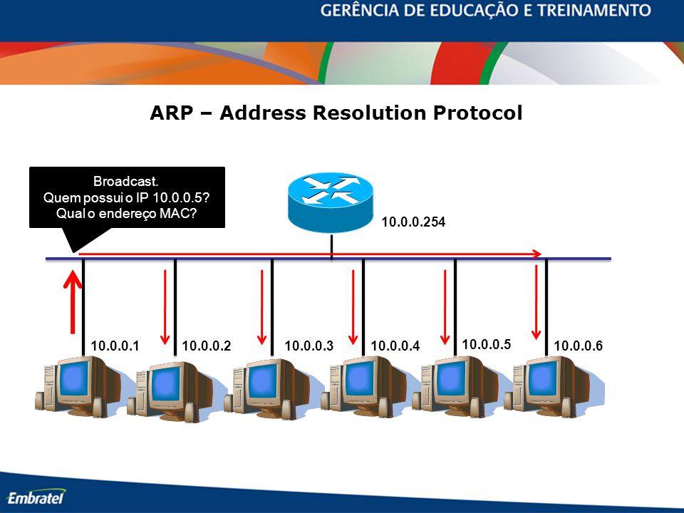 ARP – Address Resolution Protocol