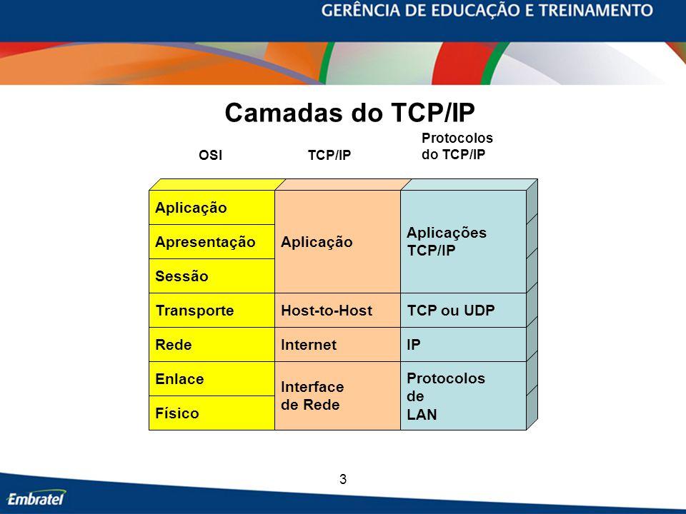 Camadas do TCP/IP Aplicação Aplicação Aplicações TCP/IP Apresentação