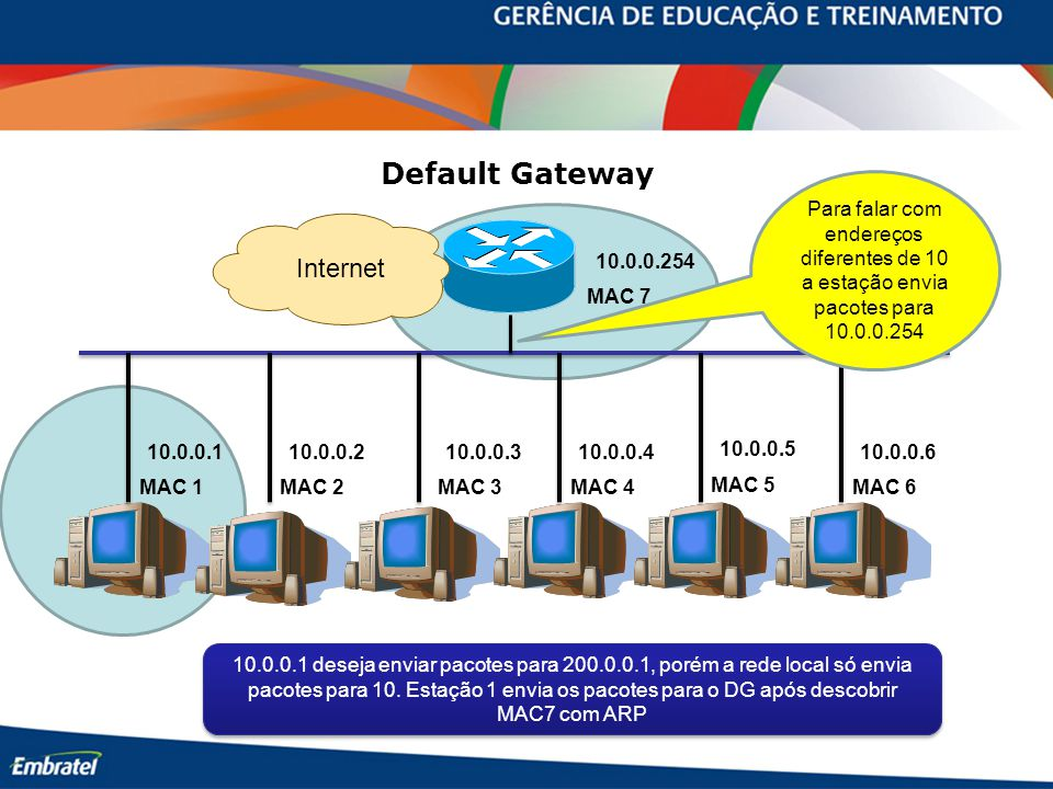 Default Gateway Internet