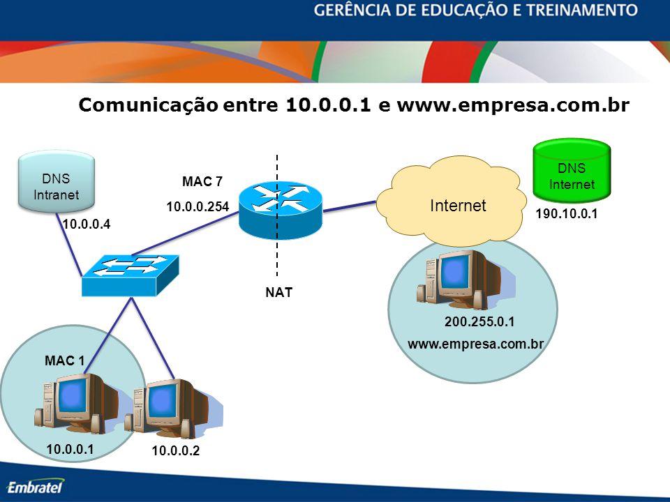 Comunicação entre 10.0.0.1 e www.empresa.com.br