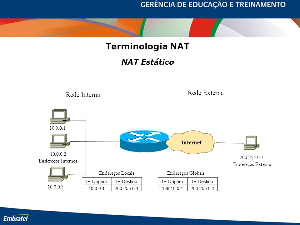 Terminologia NAT NAT Estático Rede Externa Rede Interna Internet