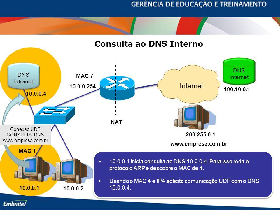 Consulta ao DNS Interno