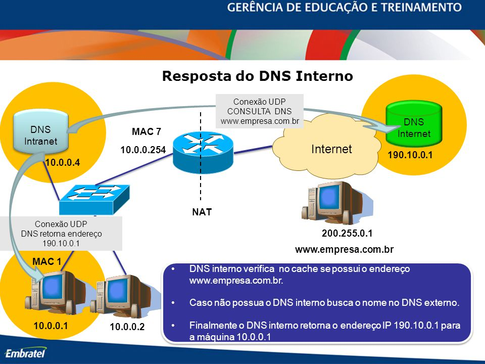 Resposta do DNS Interno