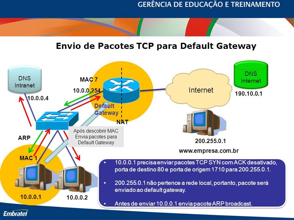 Envio de Pacotes TCP para Default Gateway