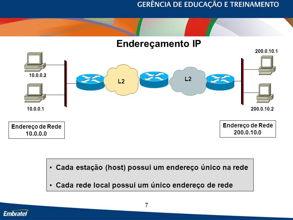 Endereçamento IP Cada estação (host) possui um endereço único na rede