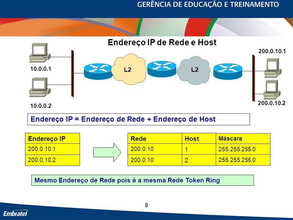 Endereço IP de Rede e Host