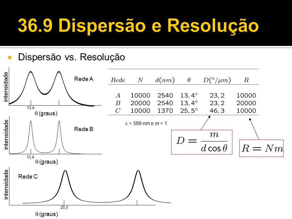 36.9 Dispersão e Resolução Dispersão vs. Resolução