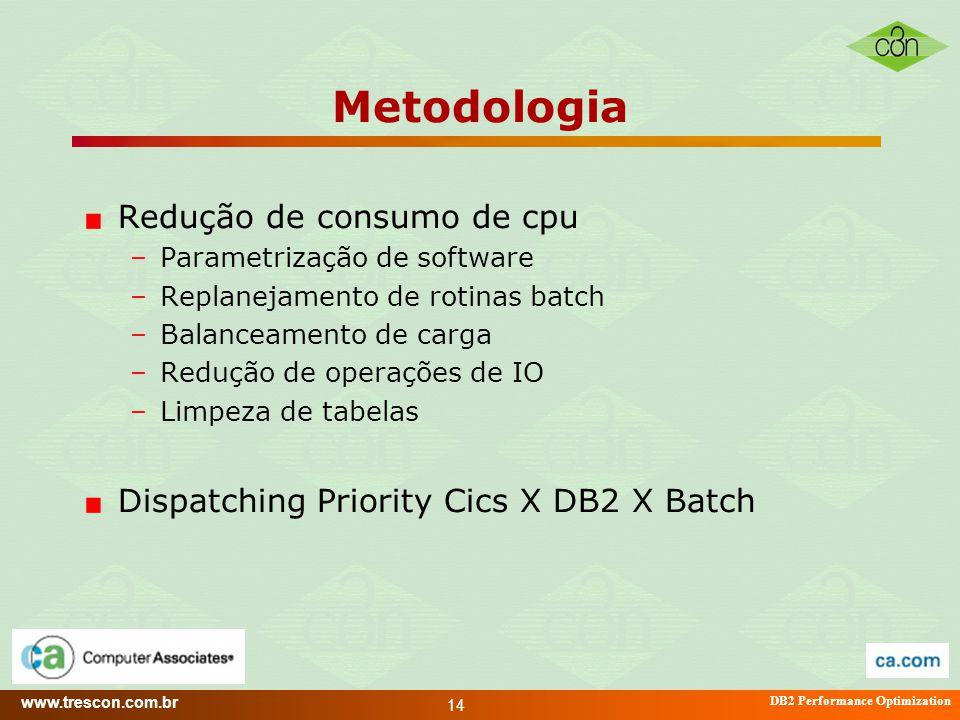 Metodologia Redução de consumo de cpu