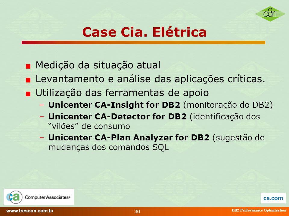 Case Cia. Elétrica Medição da situação atual