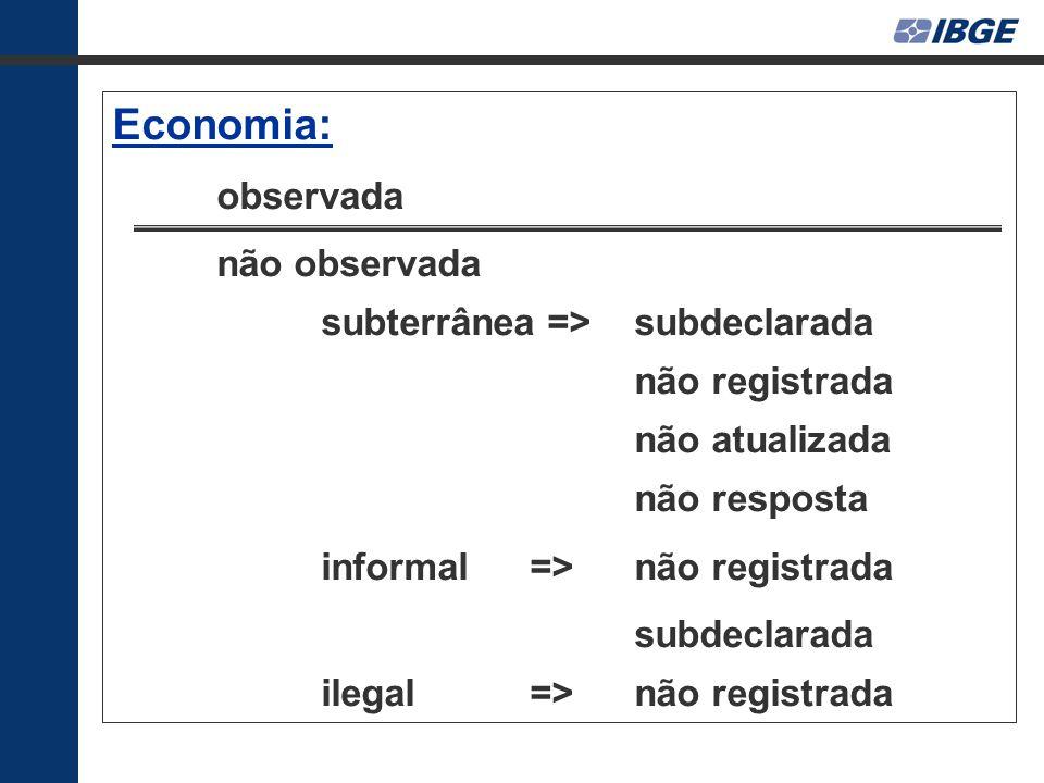 Economia: observada não observada subterrânea => subdeclarada