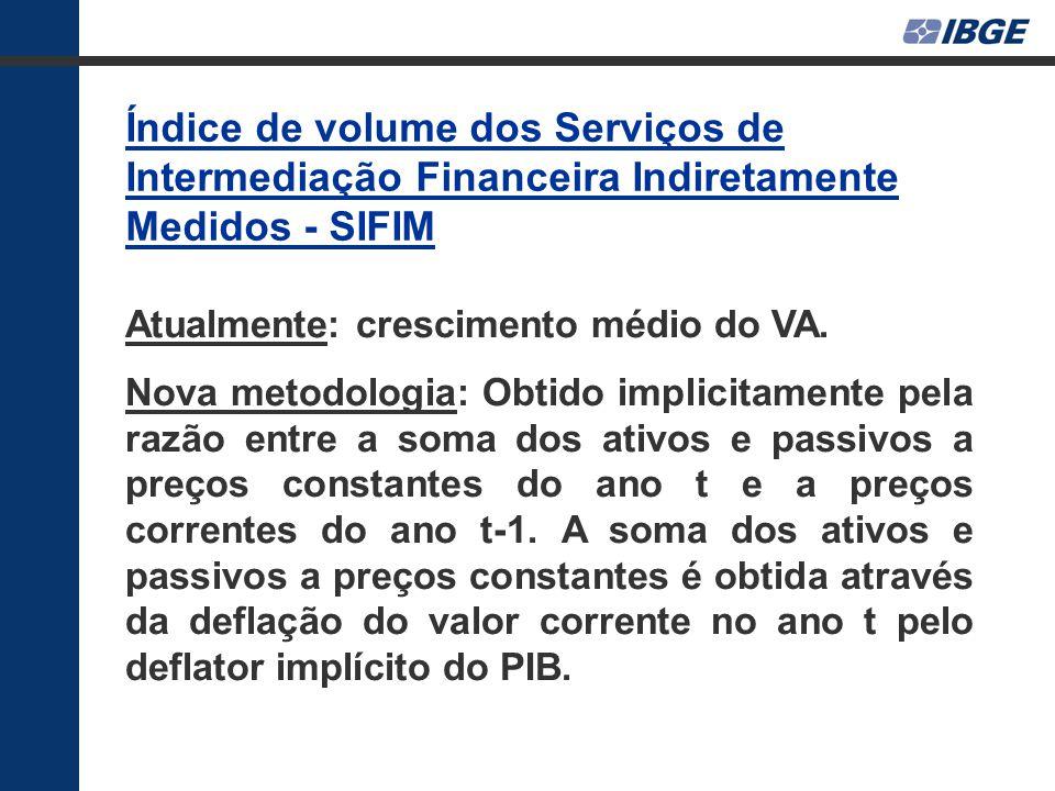 Índice de volume dos Serviços de Intermediação Financeira Indiretamente Medidos - SIFIM