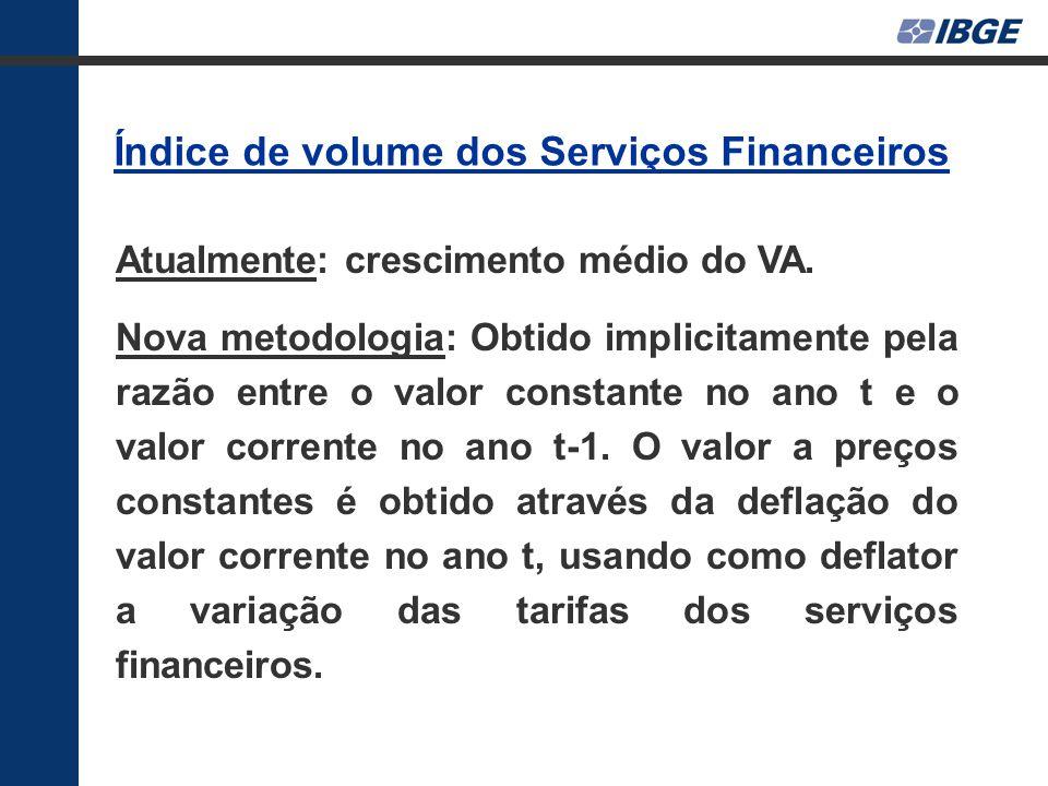 Índice de volume dos Serviços Financeiros