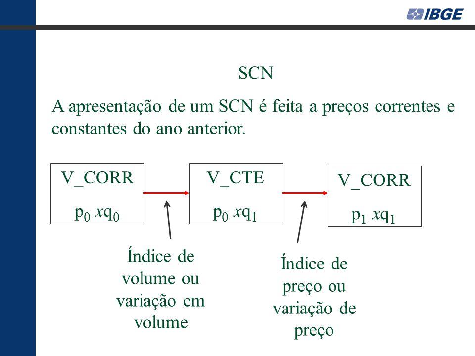 Índice de volume ou variação em volume