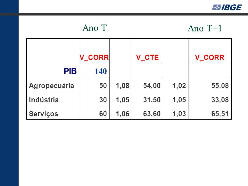 Ano T Ano T+1 PIB 140 V_CORR V_CTE V_CORR Agropecuária 50 1,08 54,00