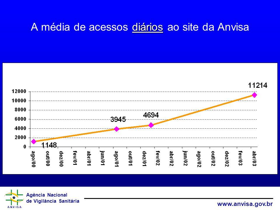 A média de acessos diários ao site da Anvisa