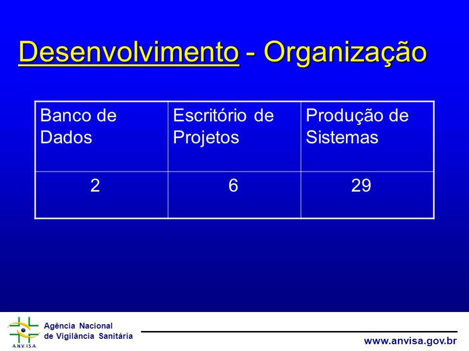 Desenvolvimento - Organização