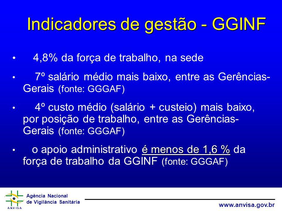 Indicadores de gestão - GGINF