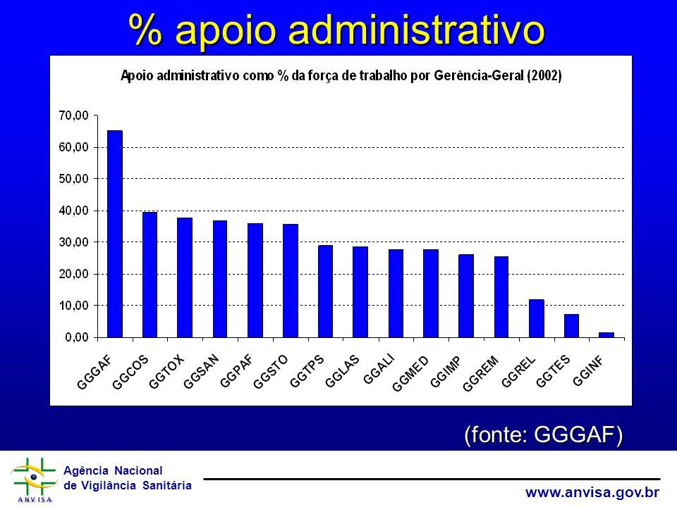% apoio administrativo